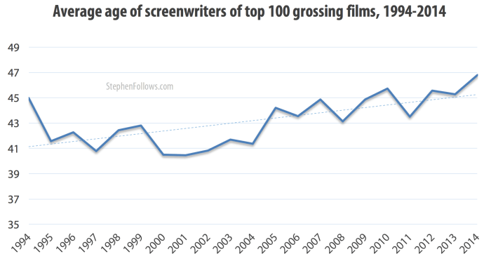 Average age of screenwriters of top grossing films