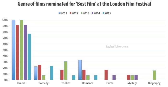 genre best films london film festival