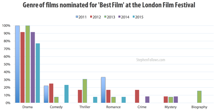 genre best films london film festival