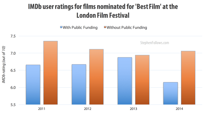 ratings best films london film festival