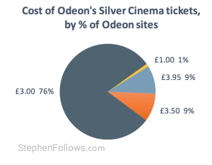 Cost of Odeons silver cinema tickets