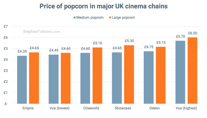 Price of cinema popcorn by size