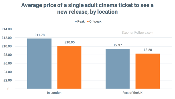 average cost of a cinema ticket in london