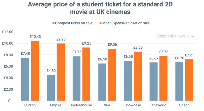 average price of a UK student cinema ticket