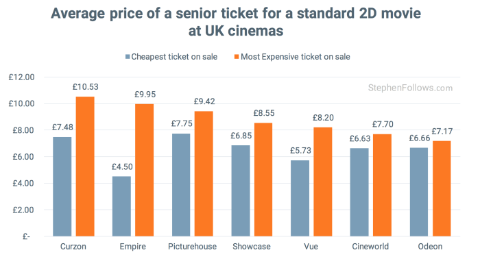 average price of a senior cinema ticket in UK cinemas