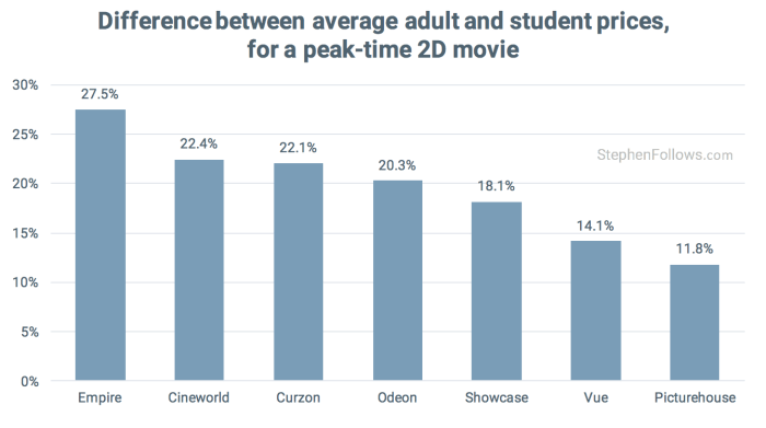 average student discount at UK cinemas