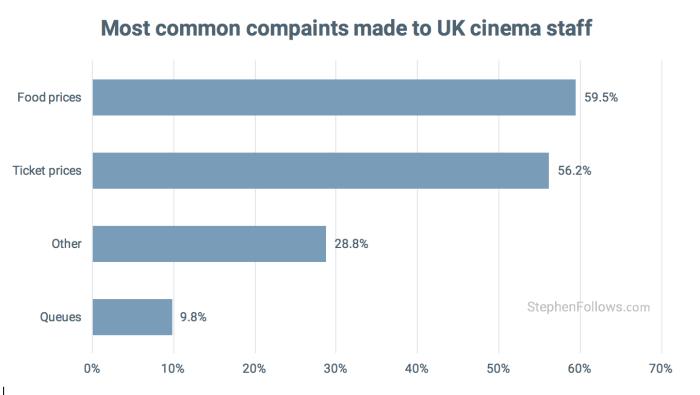 common complaints to uk cinema staff