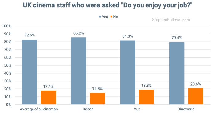 uk cinema staff enjoy their job