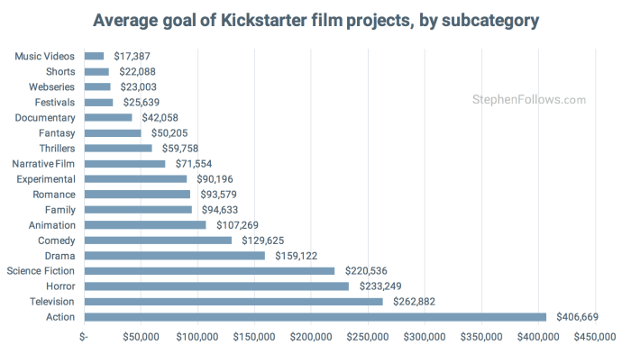 Average goal by subcatgory of Kickstarter film projects