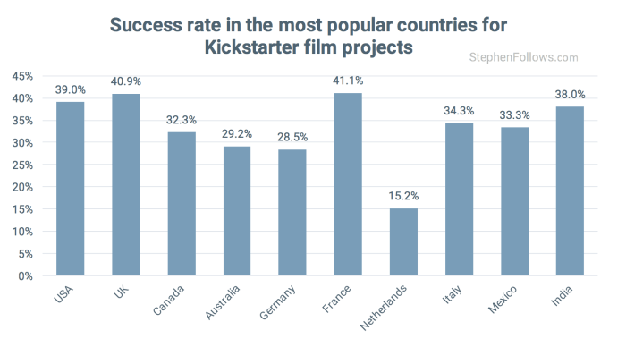 Country succes rates Kickstarter Film crowdfunding projects
