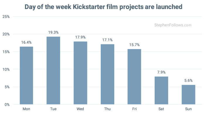 Day of week for Kickstarter Film crowdfunding projects