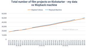 Film crowdfunding data StephenFollows WaybackMachine