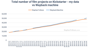 Film crowdfunding data StephenFollows WaybackMachine