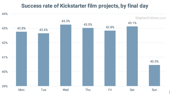 Kickstarter Film crowdfunding projects succes day of week