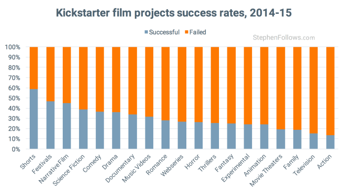 Kickstarter Film crowdfunding projects success rate categories