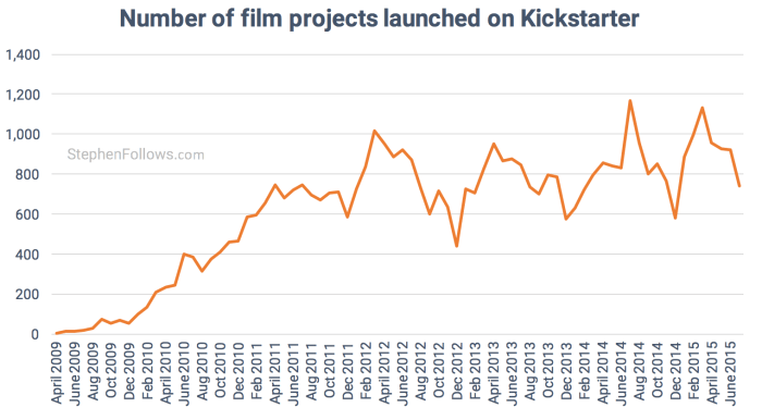 Number of Kickstarter Film crowdfunding projects