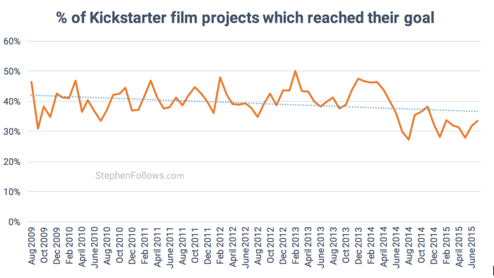 Success rate of Kickstarter Film crowdfunding projects