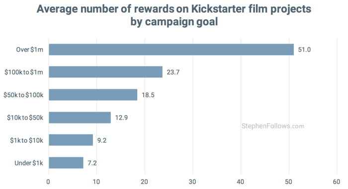 film crowdfunding tips number rewards