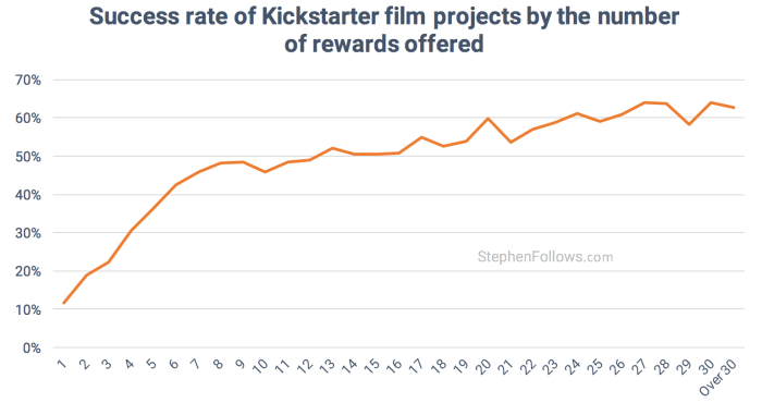 film crowdfunding tips success by rewards