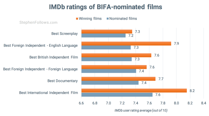 IMDb ratings of BIFA nominated films