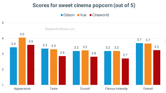 sweet scores best cinema popcorn