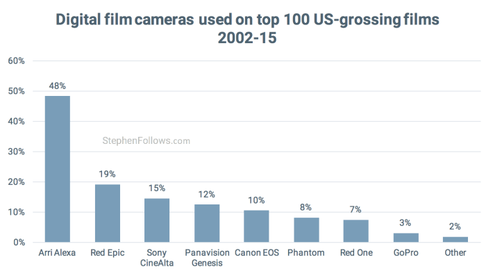 Digital cameras used by Hollywood
