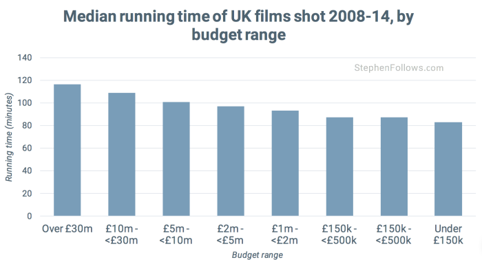 Length of UK films by budget