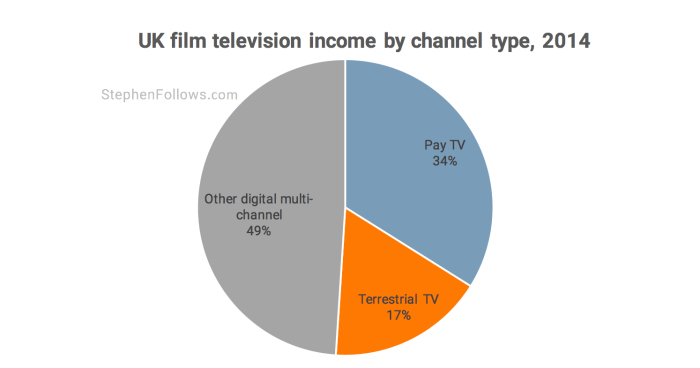 UK TV income by channel type 2