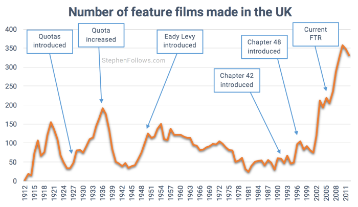 Film tax breaks in UK film industry