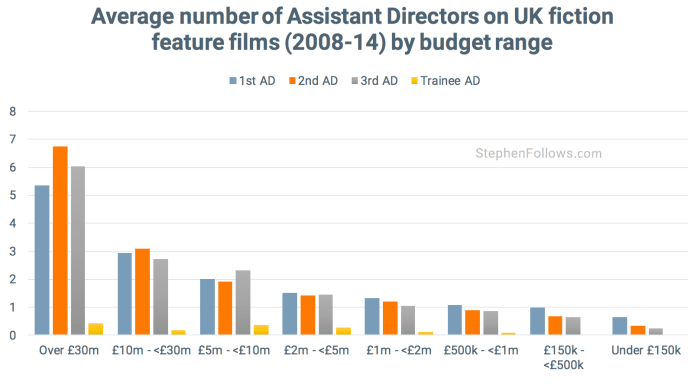 Assistant Directors by budget UK movies