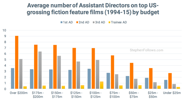 Assistant Directors by budget US movies