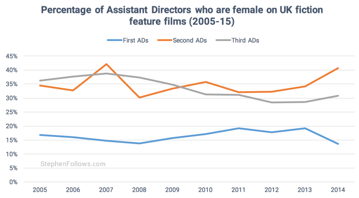Assistant Directors over time UK movies