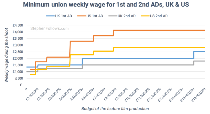 Film Assistant Directors union minimums