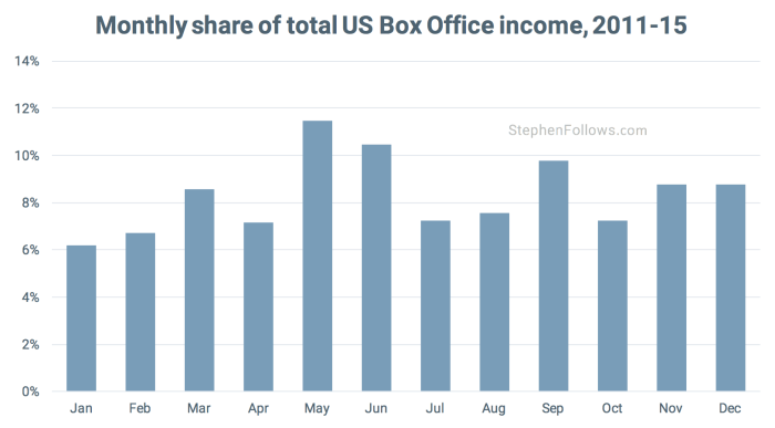 movie release pattern us box office
