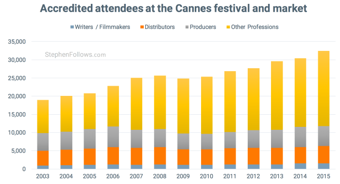 Attendees at Cannes film festival and market