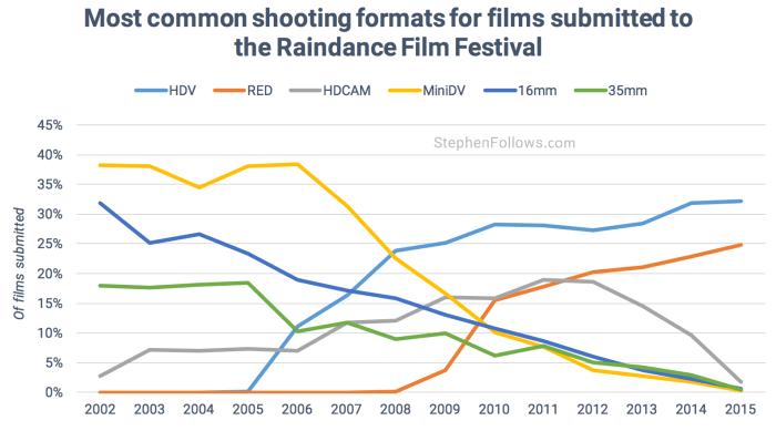 Common formats Raindance film festival