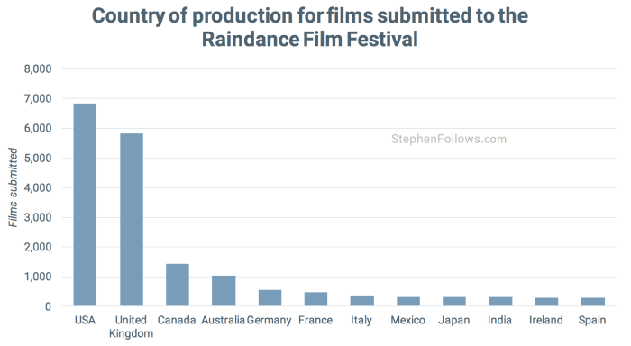 Countries Raindance film festival