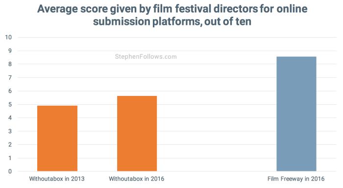 Film festivals director scores 3