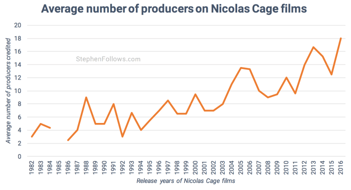 Producers on Nicloas Cage films