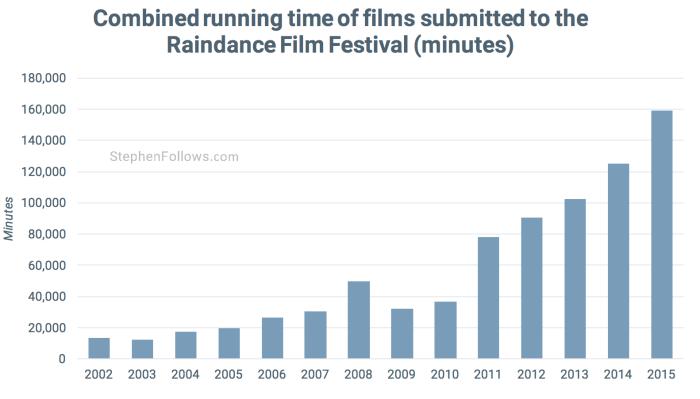 Running time of Raindance film festival