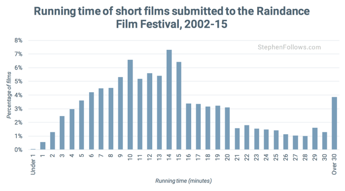 Running time of shorts Raindance film festival