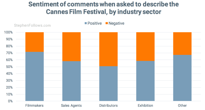 Sentiment of those attending tips Cannes Film Festival
