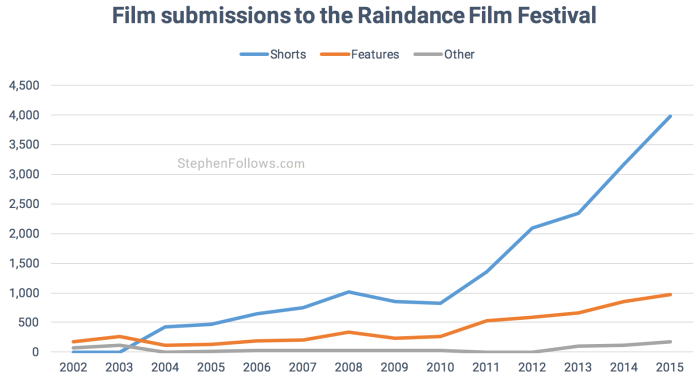 Submissions to Raindance film festival
