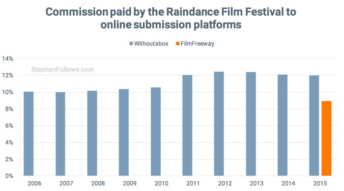 Withoutabox FilmFreeway fee for Raindance film festival