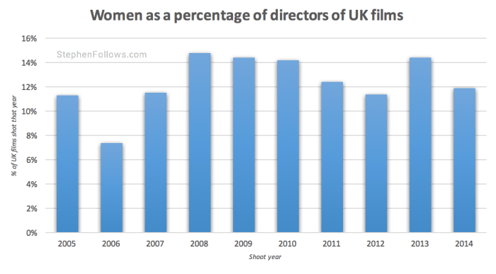 Gender inequality UK film female directors