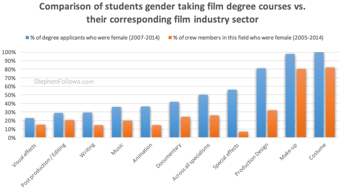 an analysis of gender inequality in the film industry The report, skipping a beat report by the university of sydney's women, work and leadership research group found gender-based inequality is rife in the australian music industry women face disadvantage both in terms of who 'makes it' as a performing success story and who 'makes the decisions' impacting the industry.