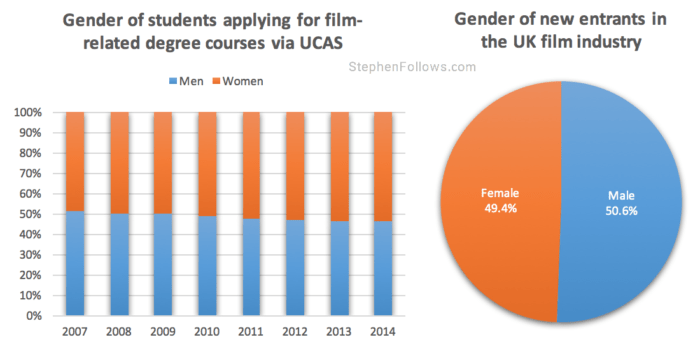 Gender of film students and new entrants