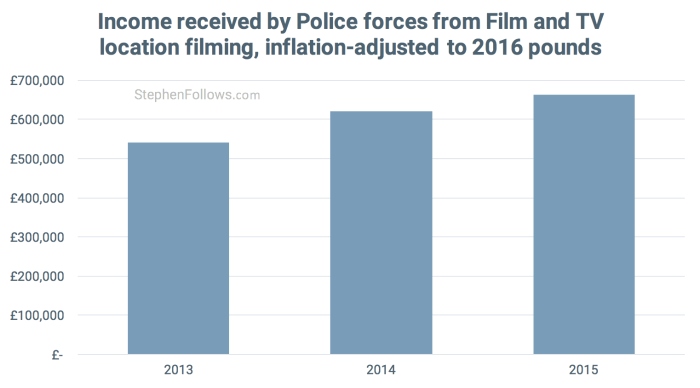 Economics of location filming Police income