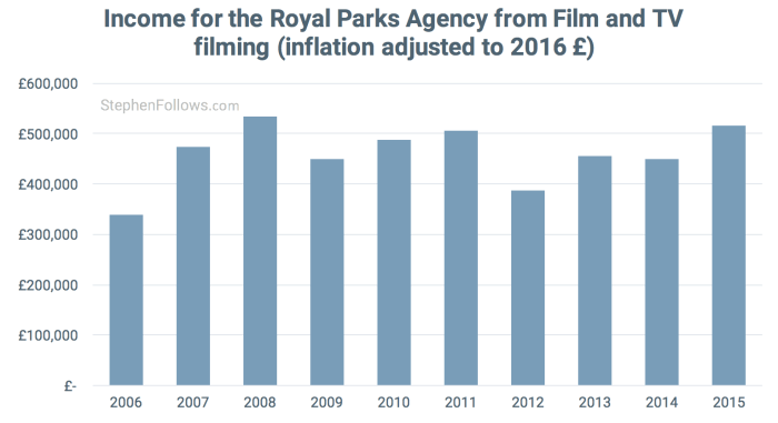 Economics of location filming Royal Parks Agency