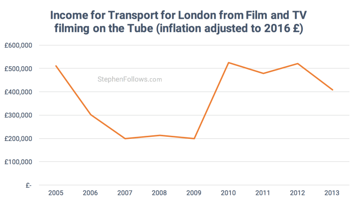 Economics of location filming Transport for London